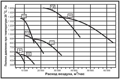 Аэродинамические характеристики радиального вентилятора дымоудаления ВР-80-70 ДУ
