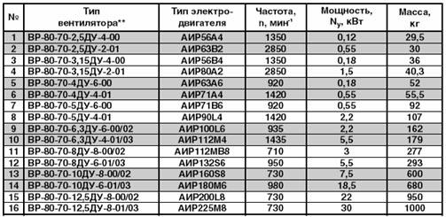 Технические характеристики вентилятора дымоудаления радиального ВР-80-70 ДУ