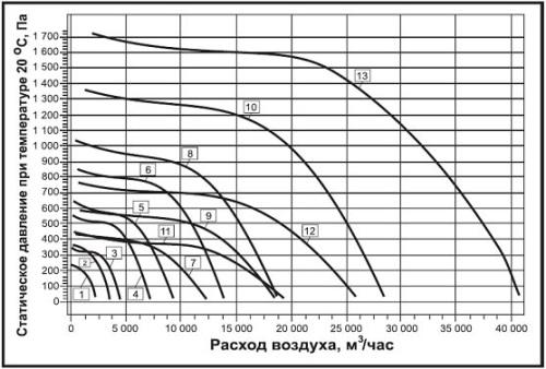 Аэродинамические характеристики пристенного вентилятора дымоудаления ВРП-А-ДУ