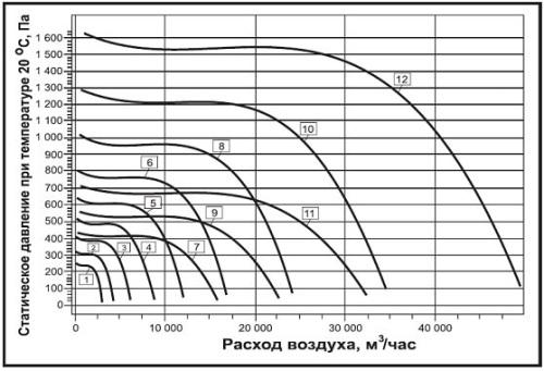 Аэродинамические характеристики вентилятора ВРП-В-ДУ