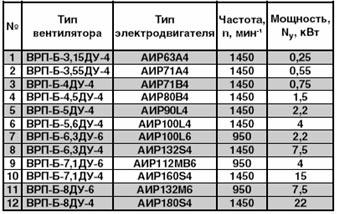 Технические характеристики пристенного вентилятора дымоудаления ВРП-В-ДУ