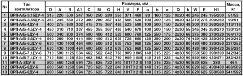 Габаритные и присоединительные размеры вентилятора дымоудаления пристенного ВРП ДУ
