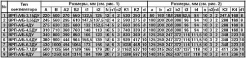 Габаритные и присоединительные размеры вентилятора пристенного дымоудаления