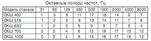 Октавные полосы частот.png