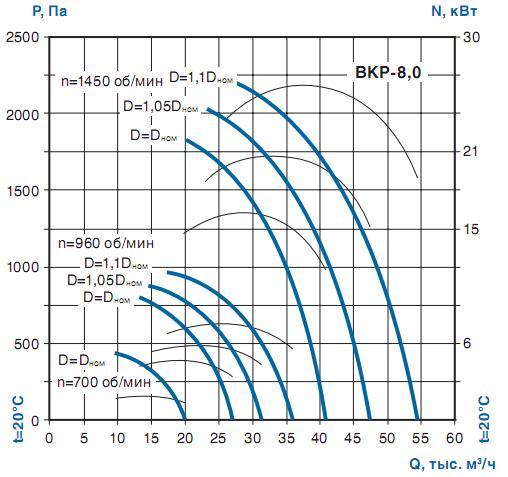Крышный вытяжной вентилятор - аэродинамика