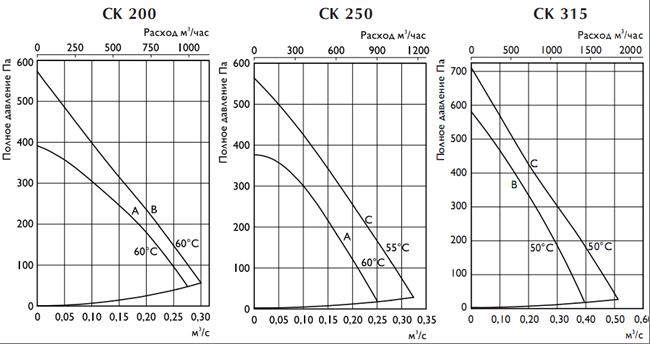 Тех. характеристики СК 200, 250