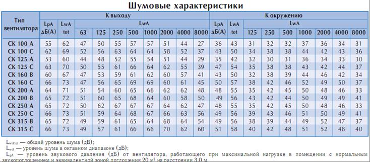 Шумовые характеристики СК.png