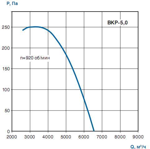 Вентилятор крышный ВКР-5.0 - аэродинамика