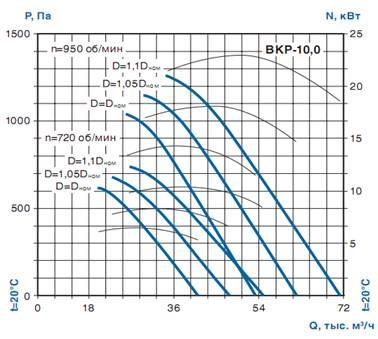 Крышный радиальный вентилятор ВКР-10.0 - аэродинамика