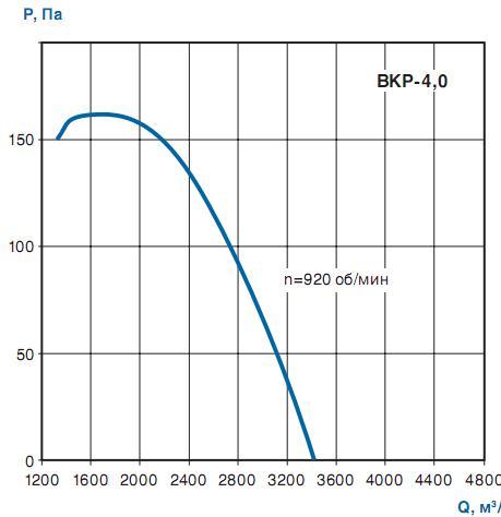 Вентилятор крышный ВКР-4.0 - аэродинамика