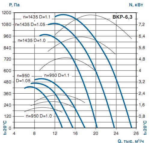 Аэродинамика крышного вентилятора ВКР-6.3