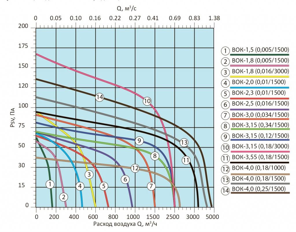 Вентиляторы осевые ВОК-220