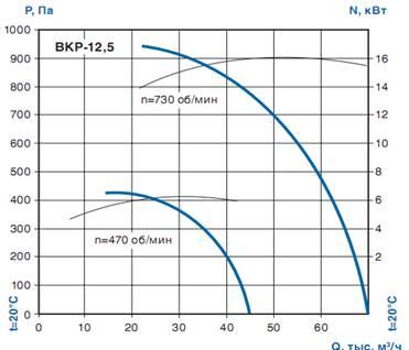 Вентилятор крышный радиальный ВКР-12,5