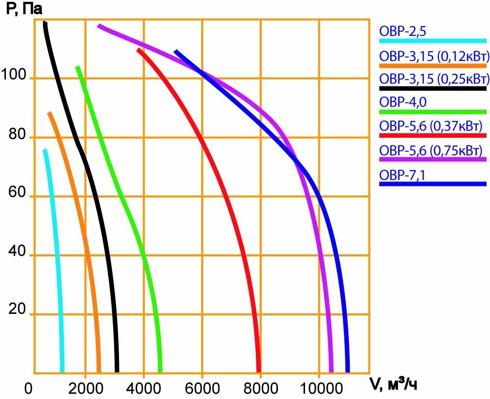 Вентилятор ОВР осевой реверсивный характеристики