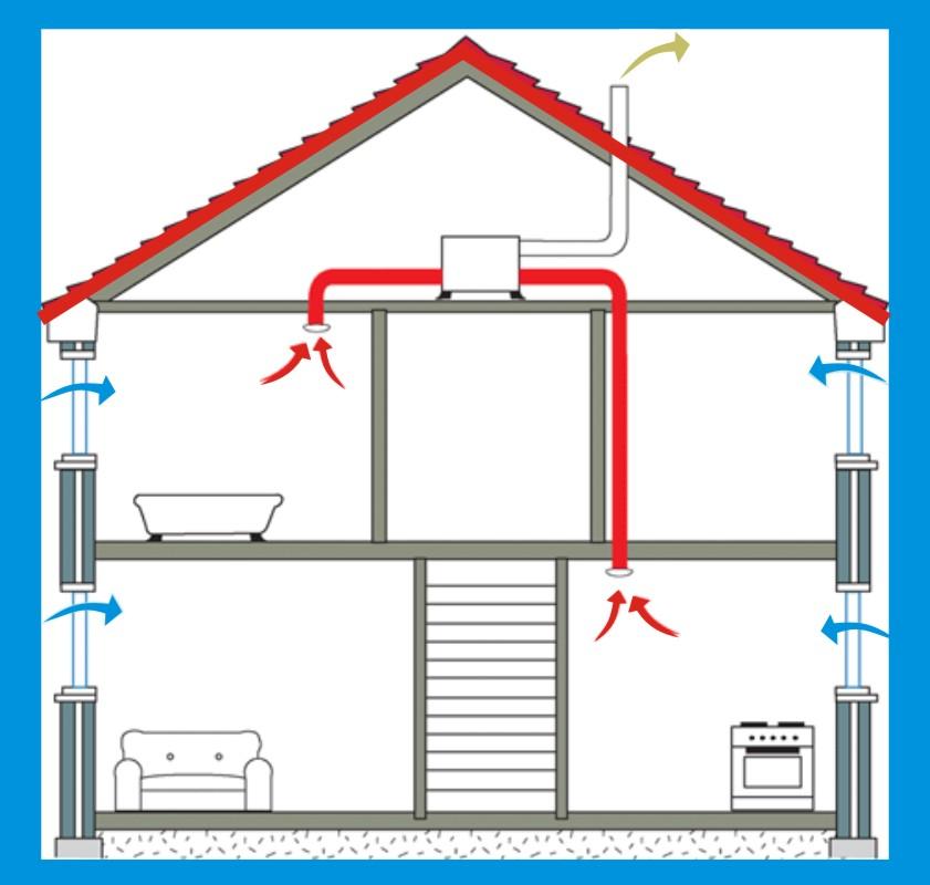 Как сделать вентиляцию в кирпичном доме если ее нет 934